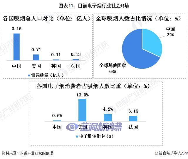 2021年中国电子烟行业市场现状、竞争格局及发展趋势分析产品研发创新是重点