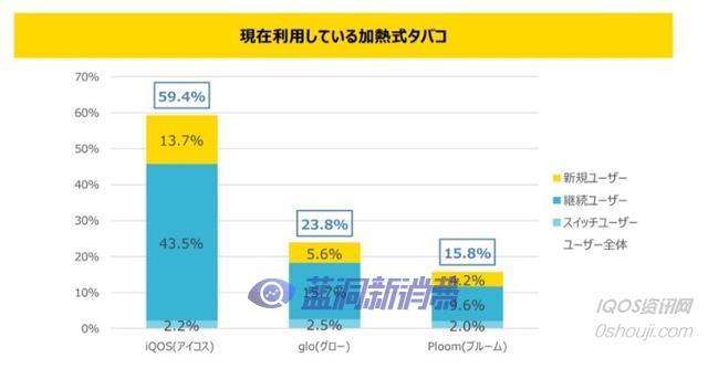 日本加热不燃烧用户调查证明烟民意识在转变