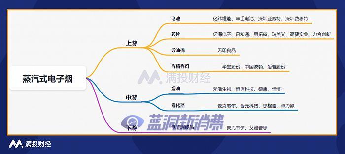 电子烟系列报告一:电子烟产业链一览