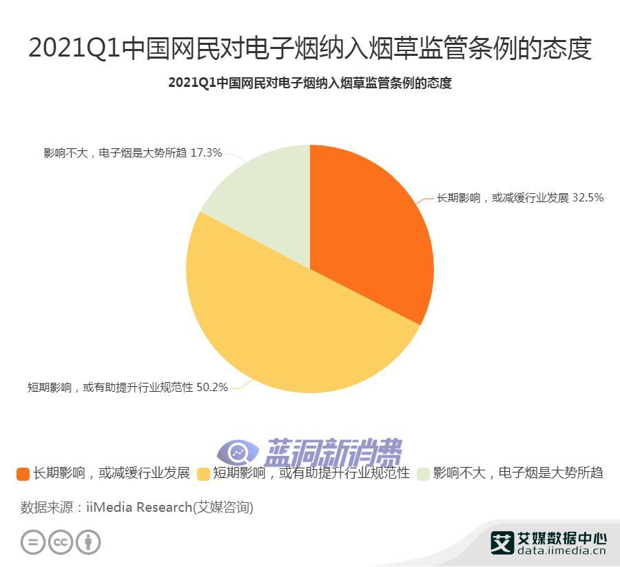 艾媒调研:2021Q1中国网民对电子烟纳入烟草监管条例的态度