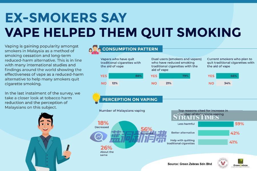 民意调查:88%马来西亚吸烟者使用电子烟产品成功戒烟