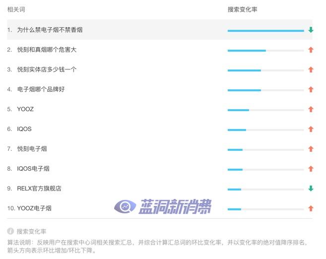 电子烟搜索大数据:粤苏鲁排名前三,悦刻YOOZ常被提及