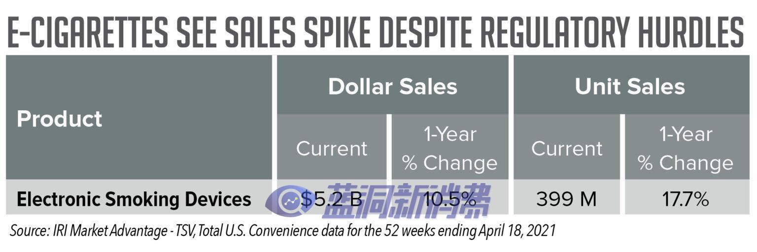 IRI数据报告:电子烟便利店销售额同比增长两位数