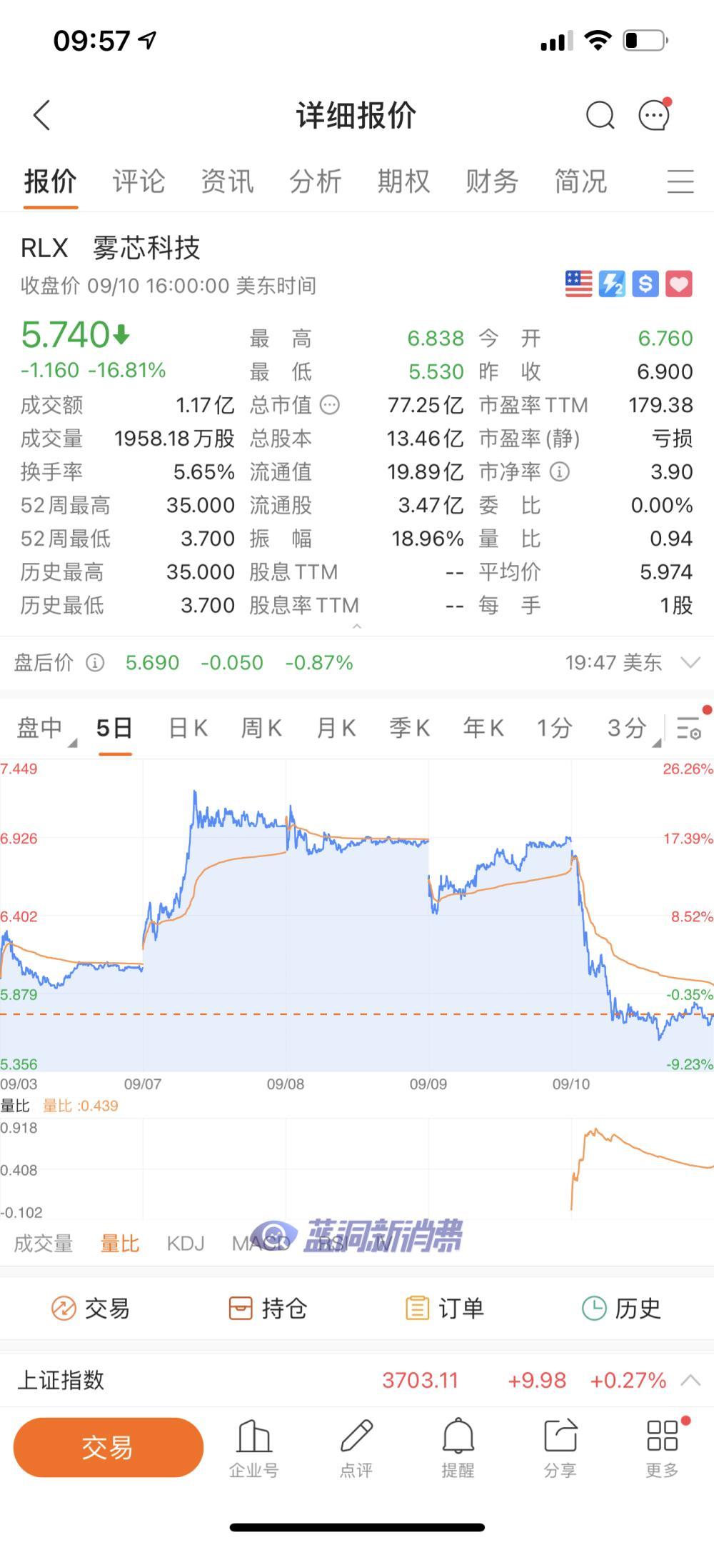 悦刻电子烟股价昨日收盘下跌16.8%,市值77亿美元